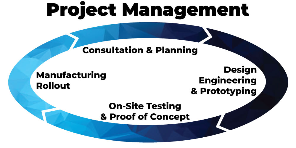 Track System Project Management Cycle